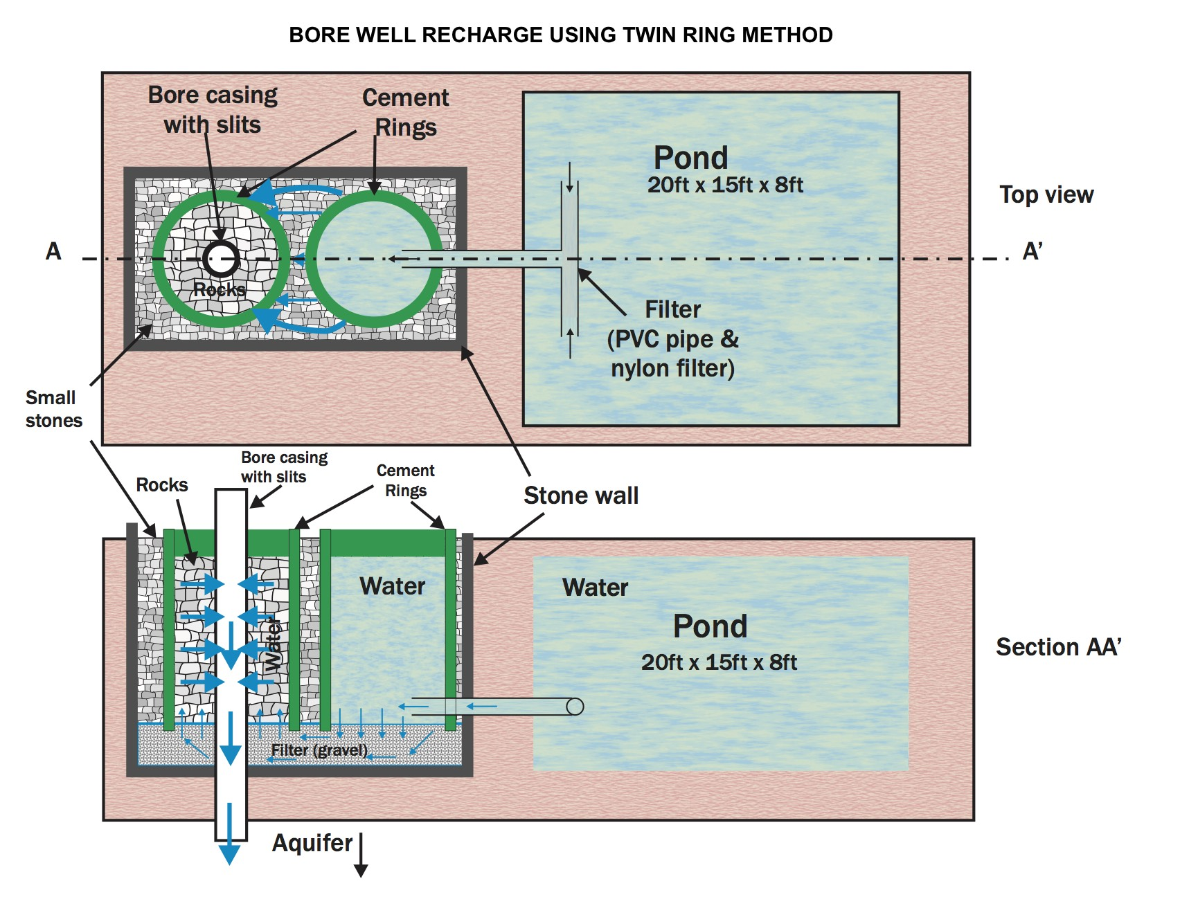 Twin Ring Method of Bore well Recharge